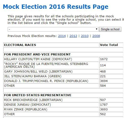 Mock election results
