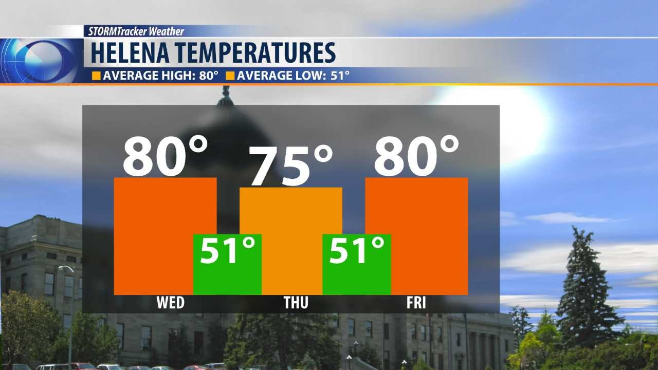 3 day temperature forecast for Helena